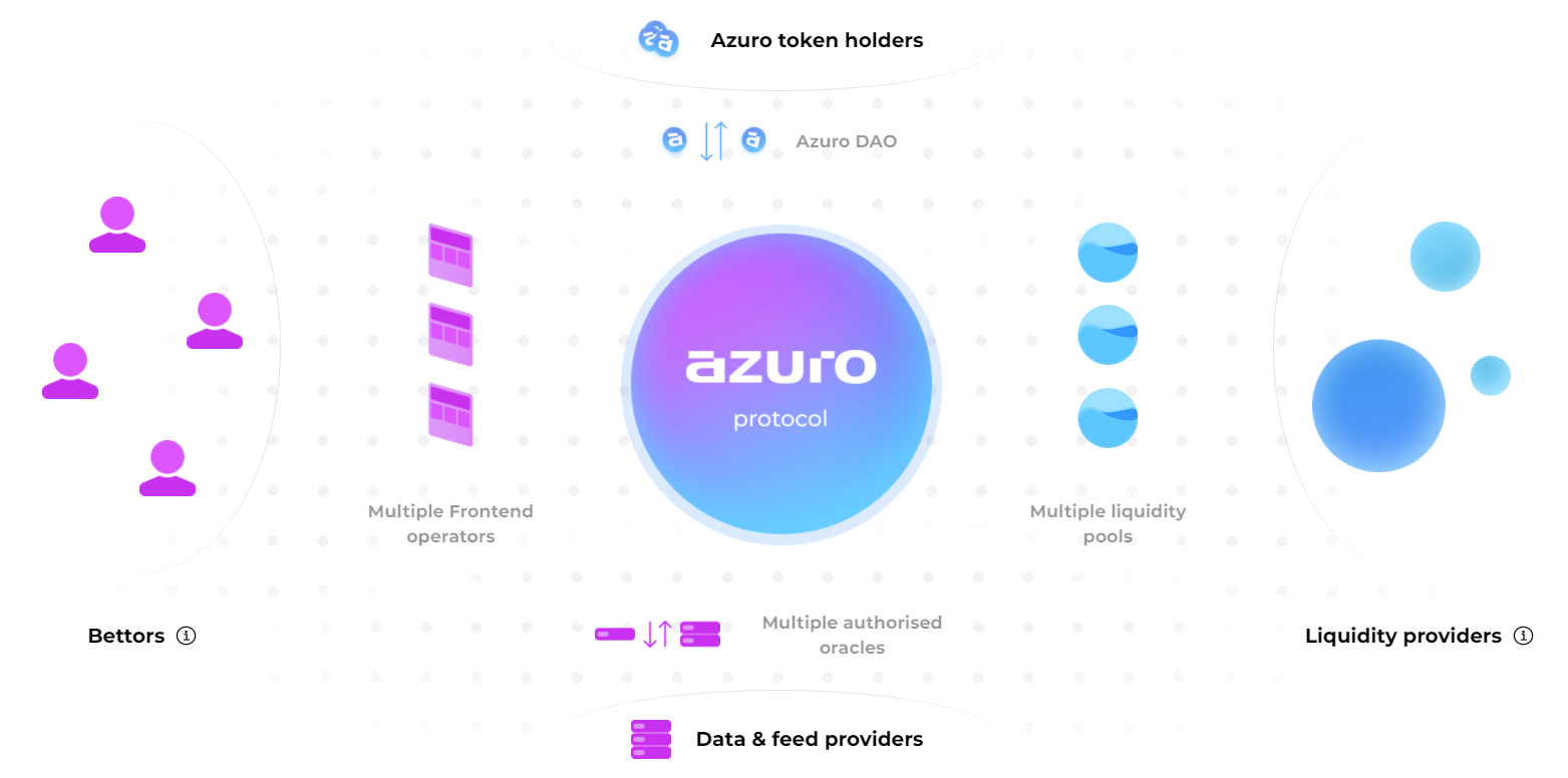 Конкурс по протоколу ставок Azuro.org: делайте ставки с помощью викторины по криптовалюте - выигрывайте реальную криптовалюту взамен